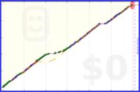 sss/stretching's progress graph