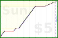 youkad/creative_mode's progress graph