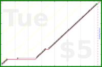 mad/waterchanges's progress graph