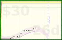 mary/pto's progress graph