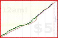 brennanbrown/productivity's progress graph