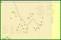 stanczakdominik/pocket-backlog's progress graph