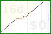 youkad/business's progress graph