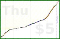 d/slackstar's progress graph
