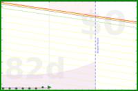 apolyton/body-fat-trend's progress graph
