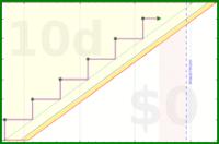 shanaqui/pillbox's progress graph