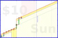 narthur/techtainment's progress graph