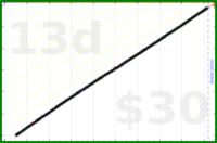jaydugger/intermittent-fasting's progress graph