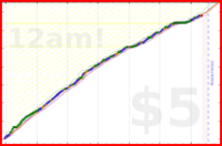 brennanbrown/learning's progress graph