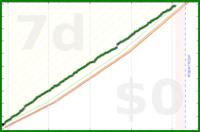 nocas/steps's progress graph