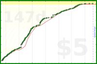 taw/blog's progress graph