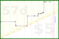 d/blogwords's progress graph