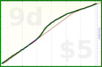 ellalux/japanese's progress graph
