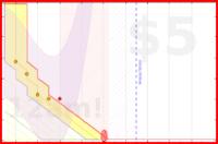 alys/inbox's progress graph