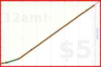nepomuk/budget's progress graph