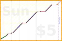 youkad/english's progress graph