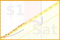 brennanbrown/spending's progress graph