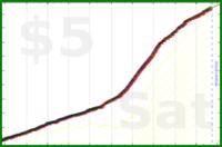 mbork/bedtime's progress graph