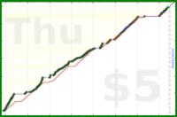 youkad/deep-work_fight-resistance's progress graph