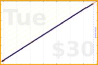 eendividi/morecode's progress graph