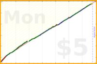 alys/exercise's progress graph