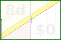 shanaqui/paperpatternindustry's progress graph