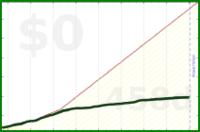 b/testlurk's progress graph