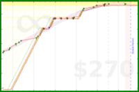 galenhimself/read's progress graph