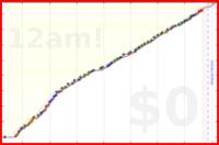 mad/dontliveinfilth's progress graph