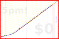 d/superthinking's progress graph
