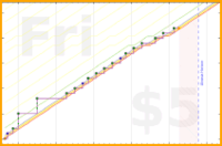 d/freshroad's progress graph
