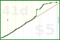 bwiderski/learnsongs's progress graph