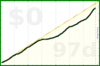 d/caffeine's progress graph