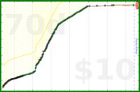 d/deutsch's progress graph