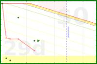 jladdjr/start's progress graph