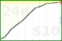 nick/infant's progress graph
