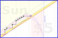 yebyenw/arabiya's progress graph