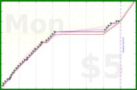 marcmarti/b-cleantheflat's progress graph