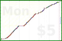 mad/arrypotter's progress graph