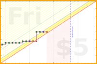 apolyton/expenses's progress graph