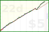 d/tweeb's progress graph