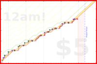 katja/readwords's progress graph