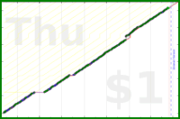 byorgey/clear-anki's progress graph