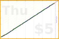 donhdefl/afterworkstarts's progress graph