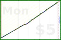 dehowell/mobility's progress graph