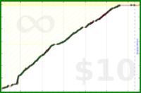 byorgey/blog's progress graph