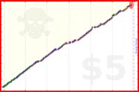 harlequix/goldenmorning's progress graph
