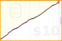 b/mind2019's progress graph
