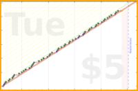 byorgey/music's progress graph