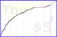 marcmarti/b-fwis's progress graph